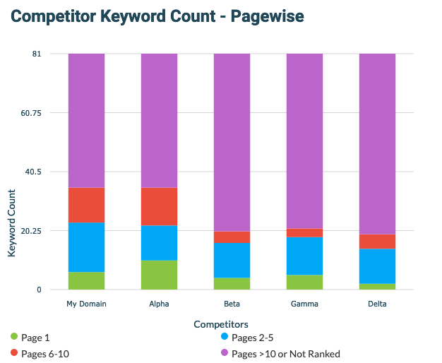 Competitor Keyword Count