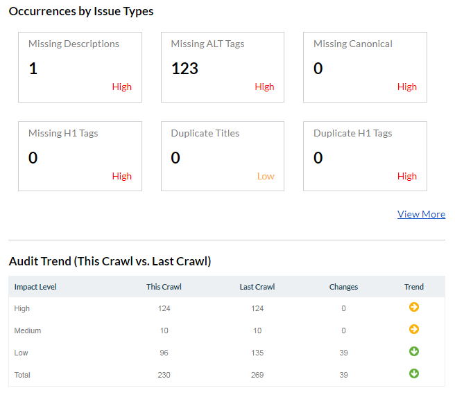 Latest site audit issues in the domain - Occurences