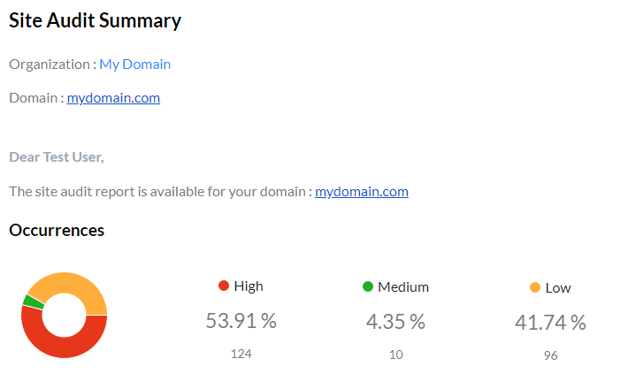 Latest site audit issues in the domain - Site Audit Summary