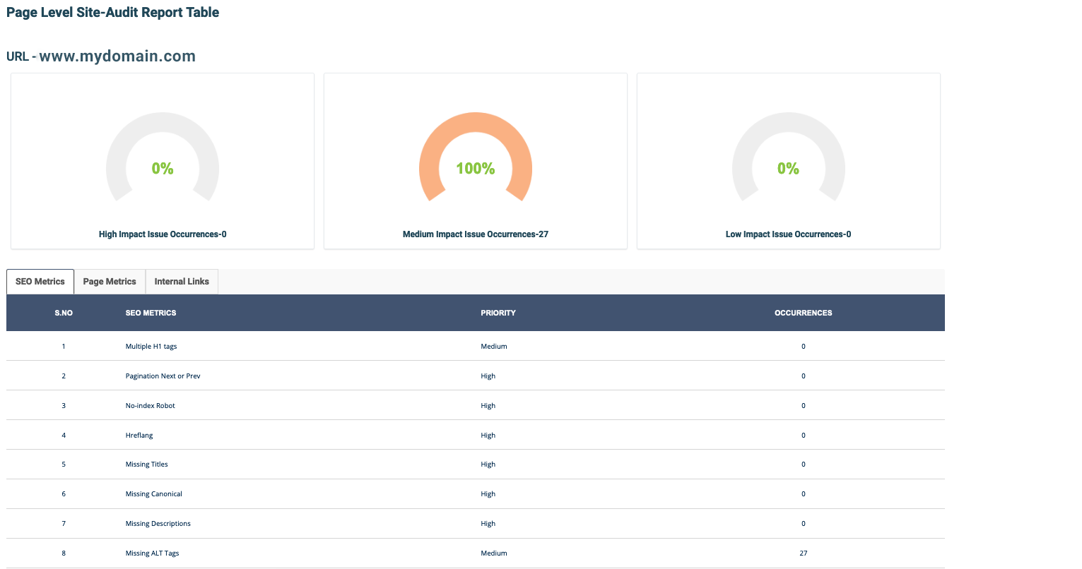 Page-level site audit report