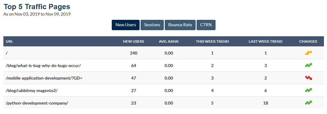 Top 5 Traffic Pages