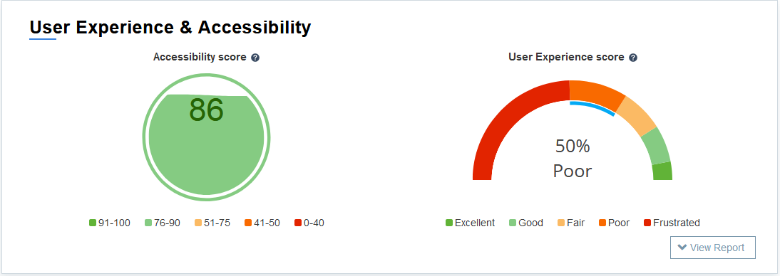 Usability - UX and Accebility score
