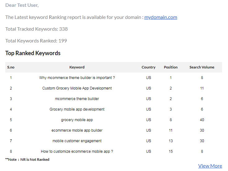Latest keyword ranking for the domain - Top Ranked Keywords