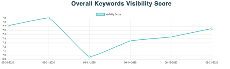 Overall Keywords Visibility Score chart