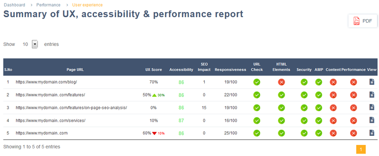 Summary of UX, accessibility and performance report